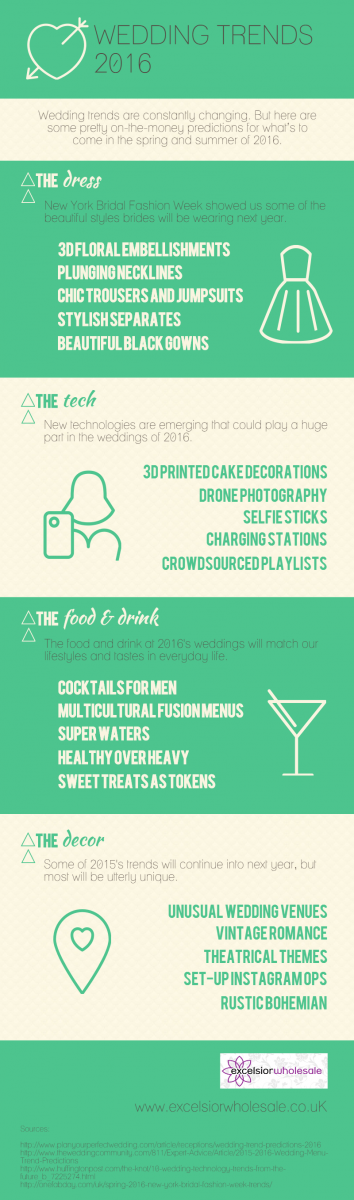Wedding Trends Spring Summer 2016 Infographic